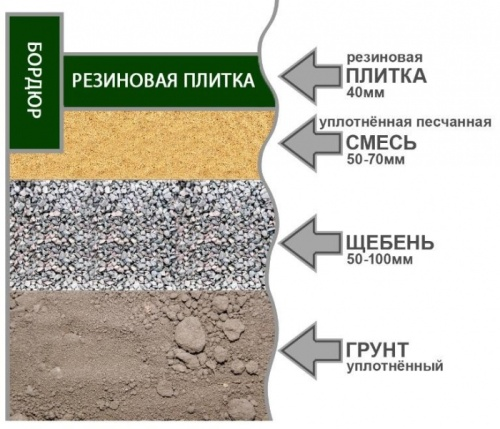 Укладка резиновой плитки на грунт